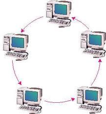 Topologi Cincin ( Ring Toplogy )
