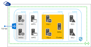 Create SharePoint server farms | Microsoft Azure
