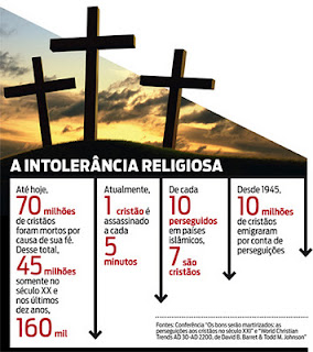 Intolerância Religiosa e os cristãos assassinados