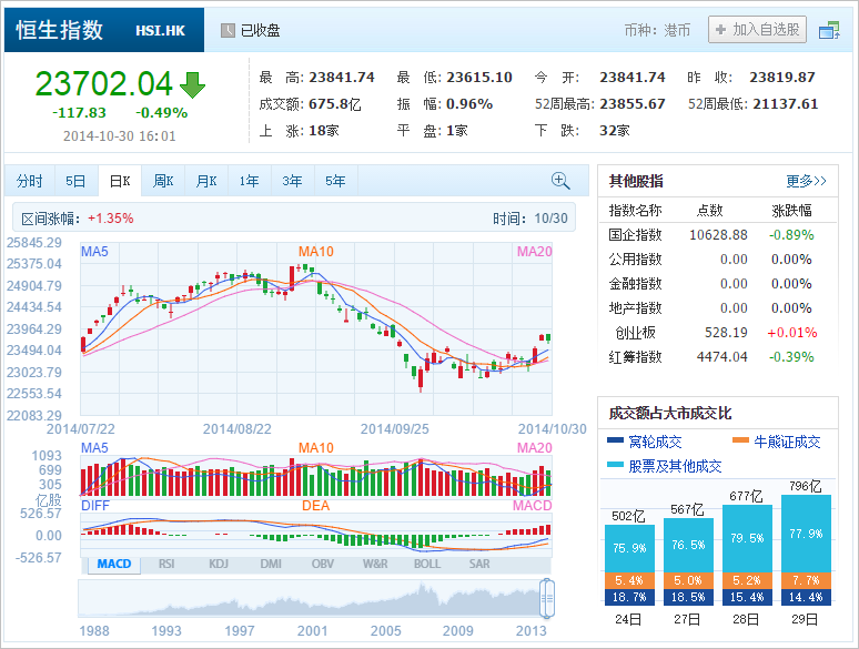 中国株コバンザメ投資 香港ハンセン指数20141030