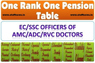 orop-table-ec-ssc-officers-amc-adc-rvc-doctor