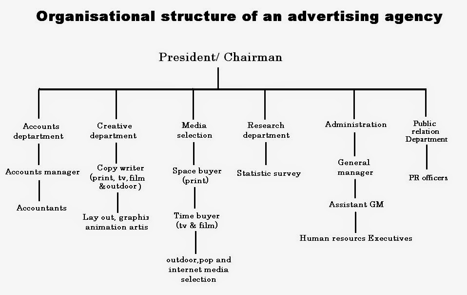 structure of advertising industry Advertising industry structure preapred by @heleenmills slideshare uses cookies to improve functionality and performance, and to provide you with relevant advertising if you continue browsing the site, you agree to the use of cookies on this website.
