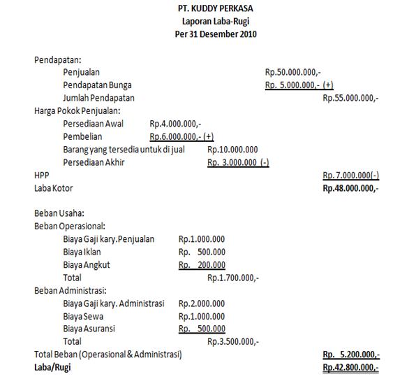 Contoh Anggaran Perusahaan Dagang Download Lloaddsecret