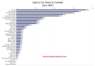 Canada June 2013 sports car sales chart
