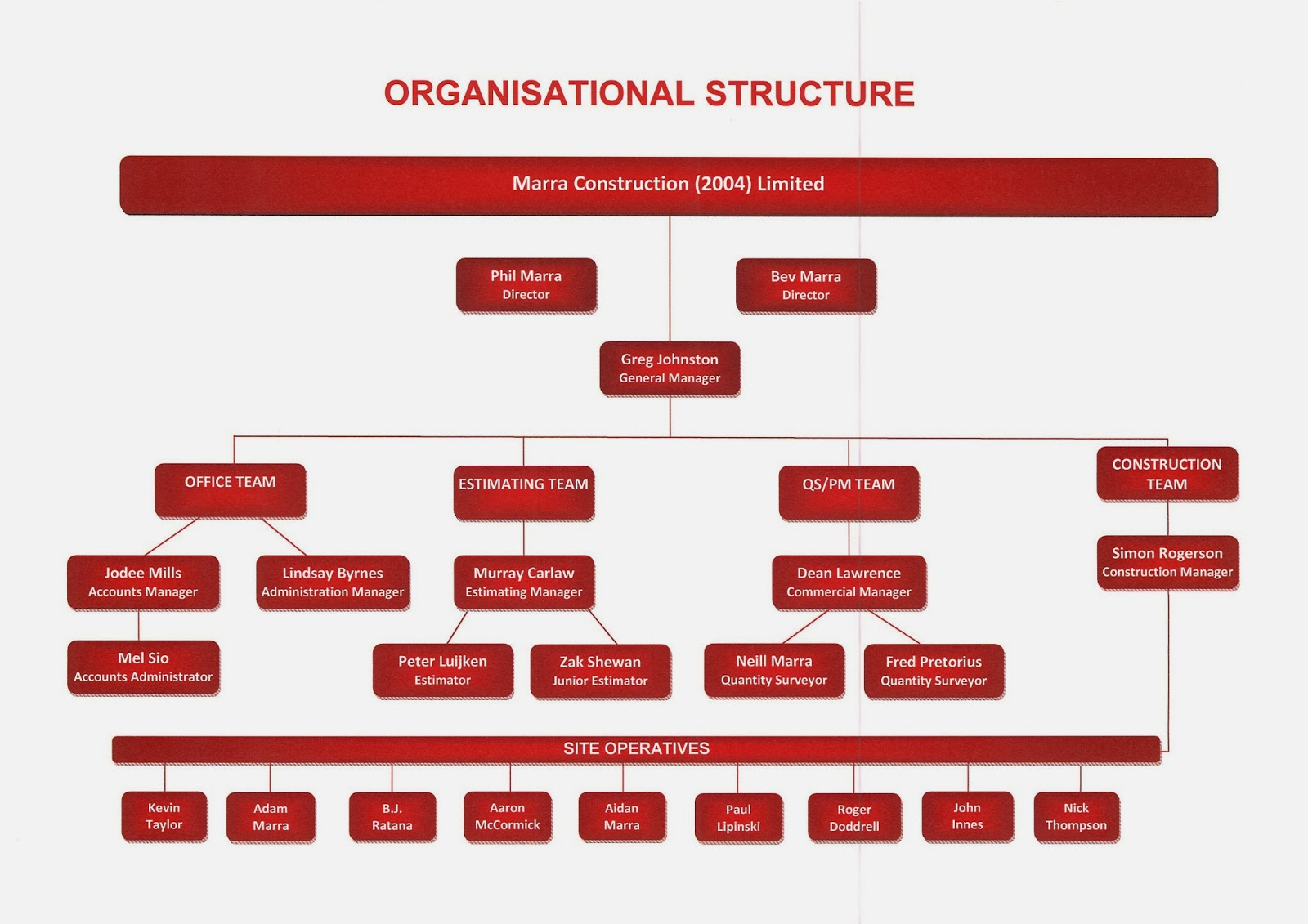 kfc organisation structure This student worksheet can be used to help students test their understanding of the basics of organisational structure download lesson worksheet - organisational structure basics.