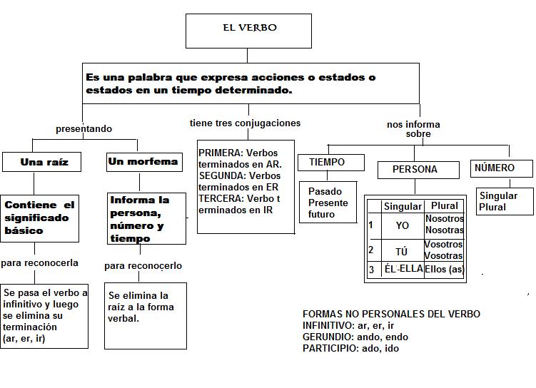 verbo ingles forma verbal: