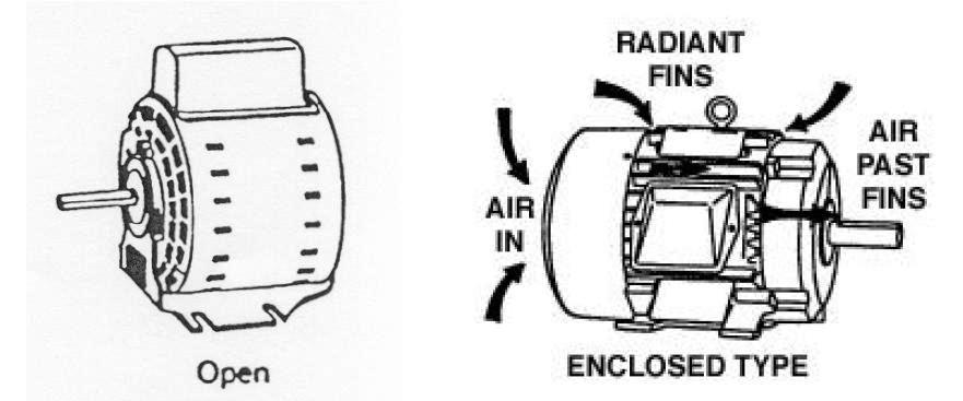 Electrical motors basic components electrical knowhow for Electric motor enclosure types