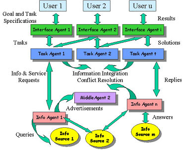 software agents Mobile agent environment, which is a software system distributed over a network of heterogeneous computers and its primary task is to provide an environment in which mobile agents can run.
