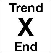 Market Swing Regression Trend