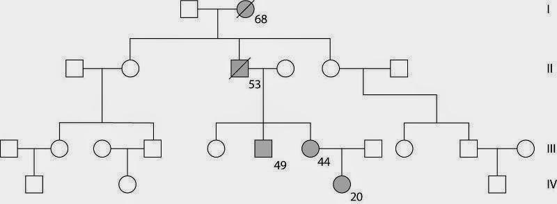 Soal Biologi Genetika Sederhana Genetic Disorders Blog Articles