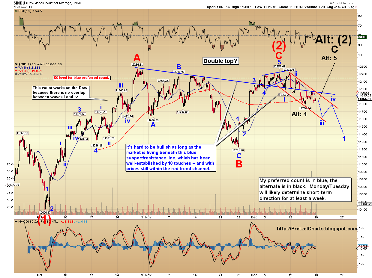 Pretzel logics market charts and analysis december 2011 the ndx chart remains the same as last week and has continued to perform in accordance with the expectations of the preferred count biocorpaavc Images