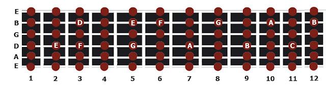 Notas-guitarra