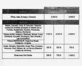 Tabla de asignación de divisas para viajes (CENCOEX) según destino 2015