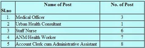 govt job, mizoram latest jobs,mizoram govt jobs,mizoram govt health jobs,latest health govt jobs mizoram,mizoram health recruitment