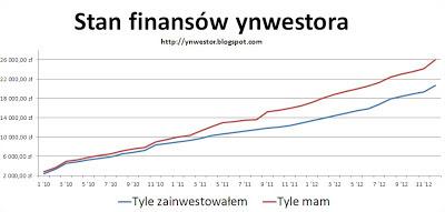 wykres inwestycji