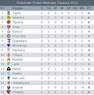 Tabla De Posiciones Futbol Mexicano 2014