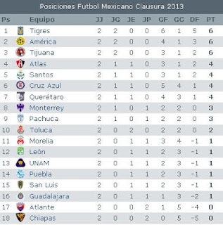 Calendario del Torneo Clausura 2014 - YouTube