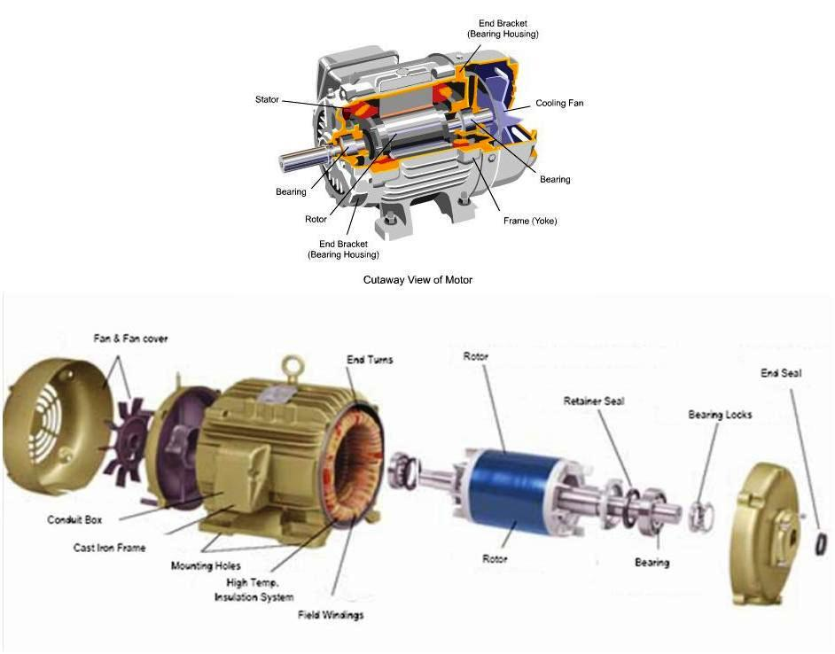 electrical motors basic components electrical knowhow rh electrical knowhow com ac electric motor parts diagram ge electric motor parts diagram