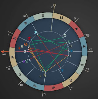 Weekly Horoscope Forecast August 9 to August 15