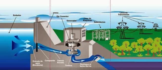Funcionamiento central hidroel ctrica la tasajera epm - Motor de fuente de agua ...