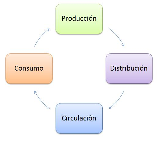 etapas proceso economico: