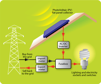 Solar Volts Grid Direct Versus Battery Backed Pv Systems