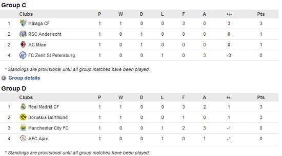 Carta Liga UEFA Champions League 2012/2013 - Peringkat Kumpulan