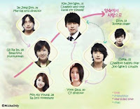 Pemain Drama Korea  Secret Garden