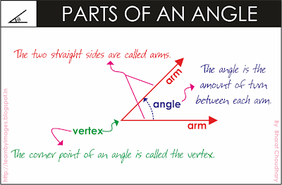 external image Angle+-+PARTS+OF+AN+ANGLE.png