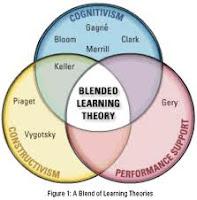 teori belajar