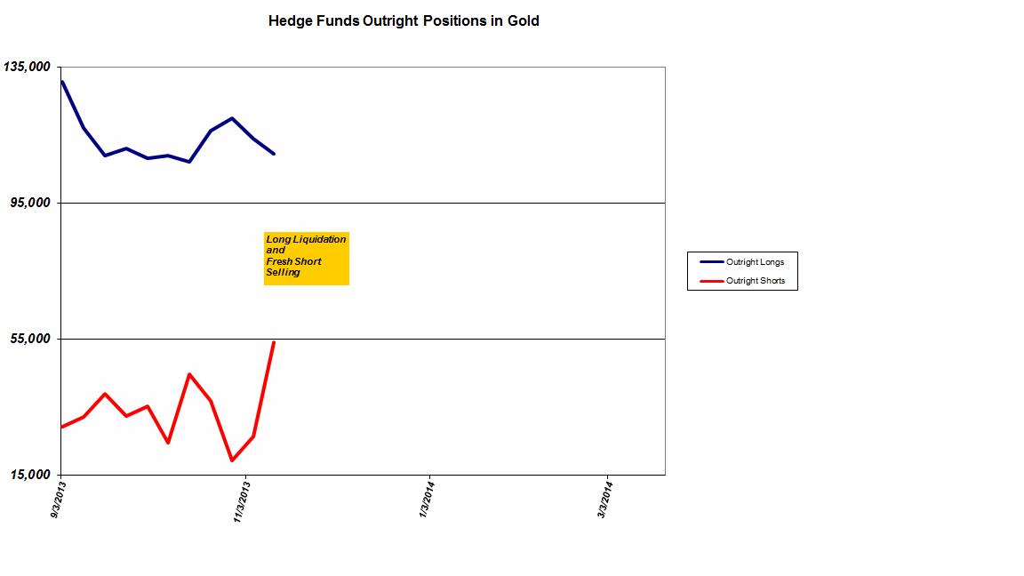 Cot Gold / Novembre 2013 Hedge+funds