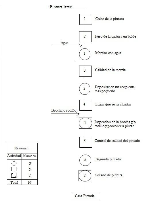Roque diagrama de operaciones para pintar una casa diagrama de operaciones para pintar una casa ccuart Image collections