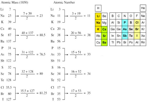 la causa de ese comportamiento reside en la misma tabla peridica que presenta longitudes diferentes en varios perodos - Tabla Periodica De Los Elementos Atomos