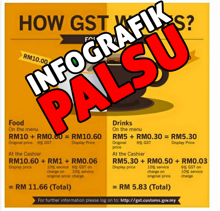 Poster Palsu Pengiraan GST GST