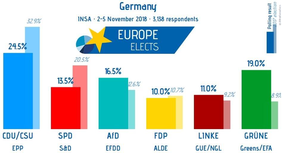 Sondaggio 2-5 Novembre: Unione + SPD ormai sotto il 40% (per quello che contano i sondaggi)