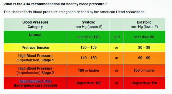 Tips for Checking Your Own Blood Pressure ~ GREEN WORLD