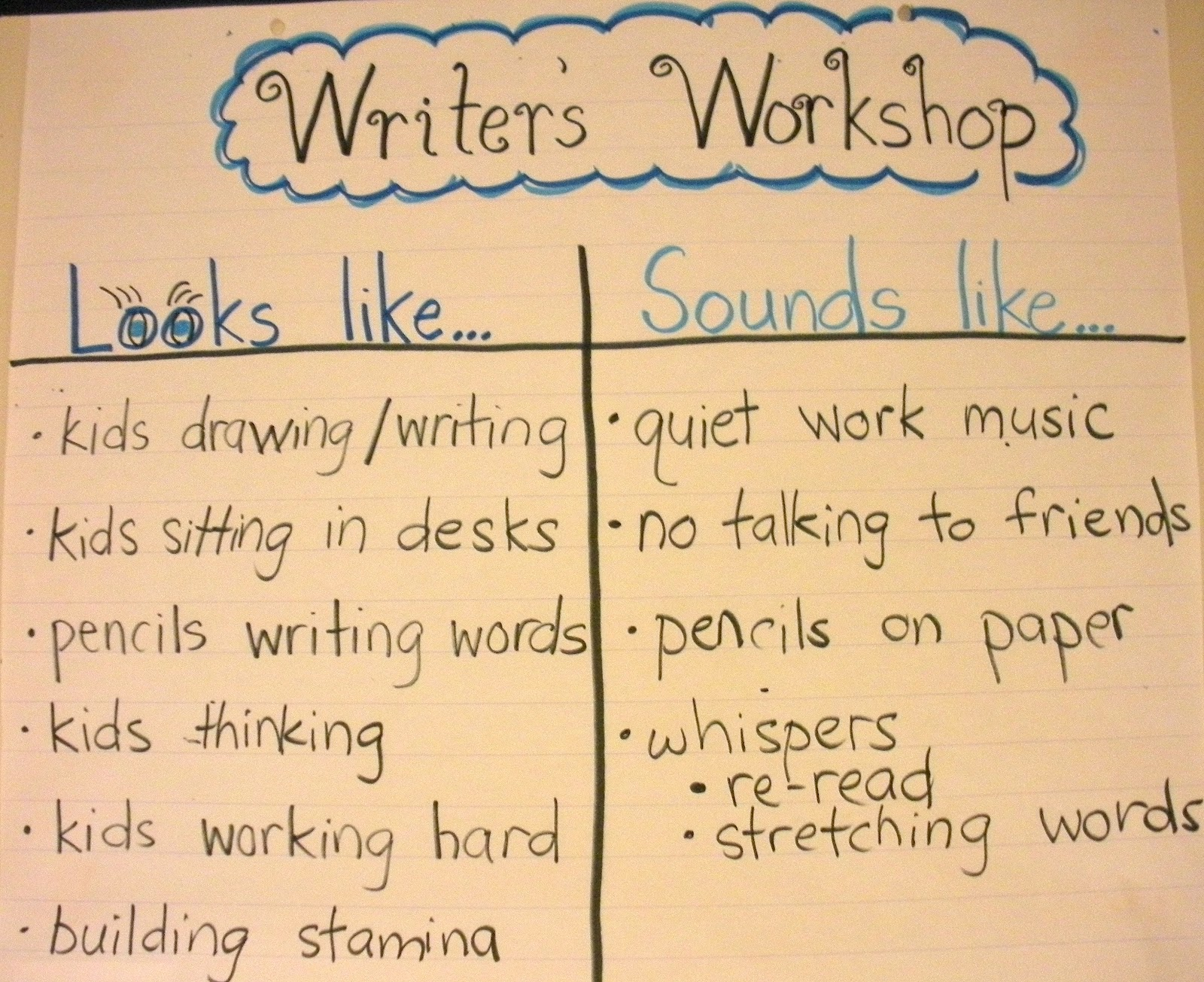 happy literacy beginning of the year writer s workshop the visual is a great way to help kids know exactly what s expected of them at writer s workshop and is great to re each day until it becomes automatic