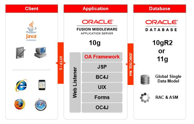oracle application framework Oracle application framework - diagnostic mode bypass cve-2013-0397  webapps exploit for jsp platform.