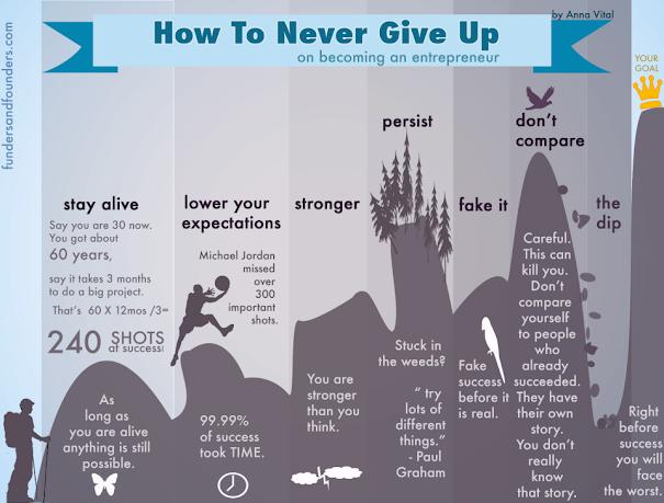 Bagaimana Agar Tak Mudah Menyerah Menjadi Pengusaha? (Infographic)