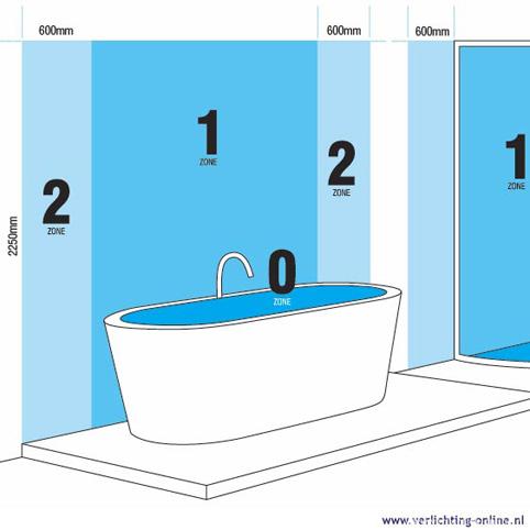 verlichting-online: badkamer verlichting tip 1: ip waardes, Badkamer