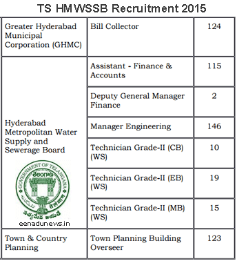 TS HMWSSB Recruitment Notification 2015, Telangana State HMWSSB Jobs Recruitment 2015, hyderabadwater.gov.in 430 Posts of Assistant - Finance & Accounts, Engineering, Technician Grade II Posts, TS HMWSSB Recruitment Application Form 2015