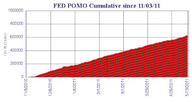 Pomo Purchases Cumulative