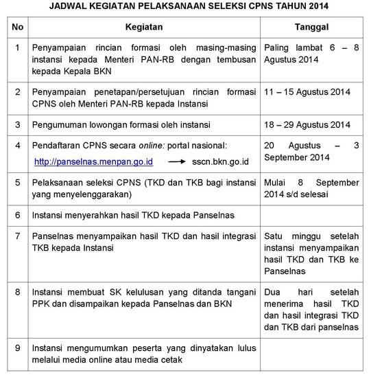 Rekrutmen CPNS 2014: Cek Pengumuman Rincian Formasi & Pendaftaran di panselnas.menpan.go.id