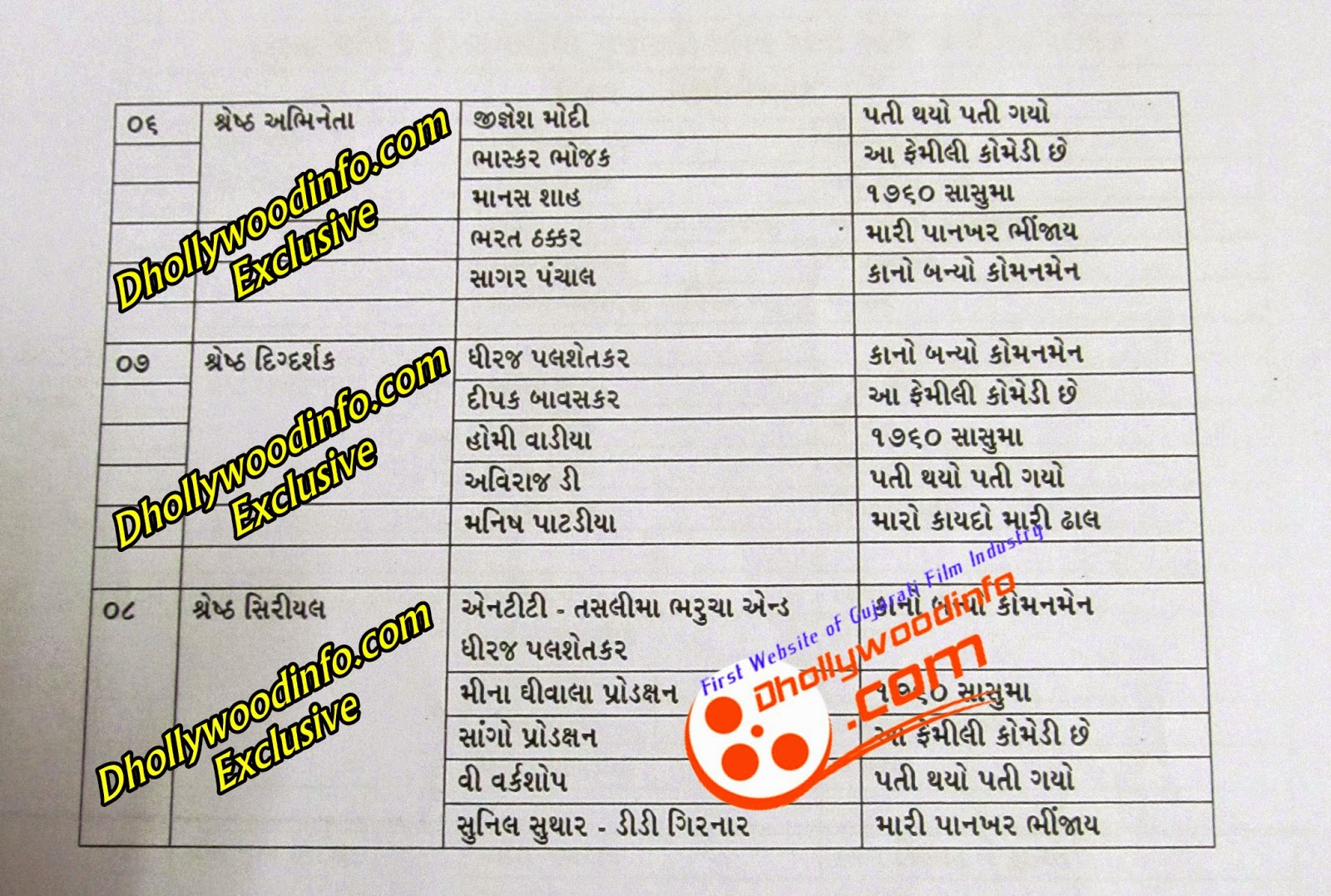 Nominations of TV Serials for Transmedia Gujarati Screen & Stage Awards 2014
