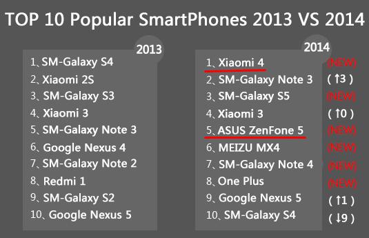 Ranking Telefon Pintar Paling Popular Di Dunia 2014