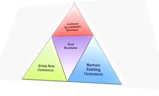 Infographic showing to attract, nurture, and build lifetime customers