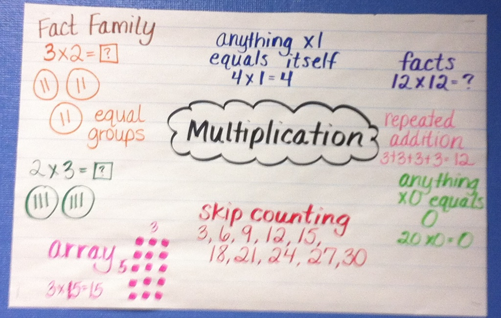 Representing Multiplication Multiple on Introducing Arrays
