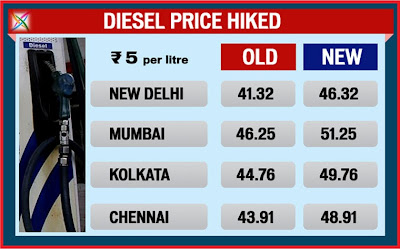 Diesel Price Hike in India Fuel New Latest News Bangalore Chennai Oil Today cost/rates