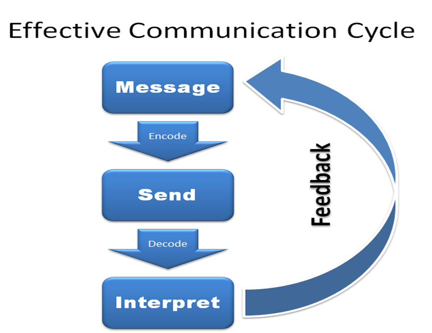 Discover the 3 Simple Secrets to Effective Communication