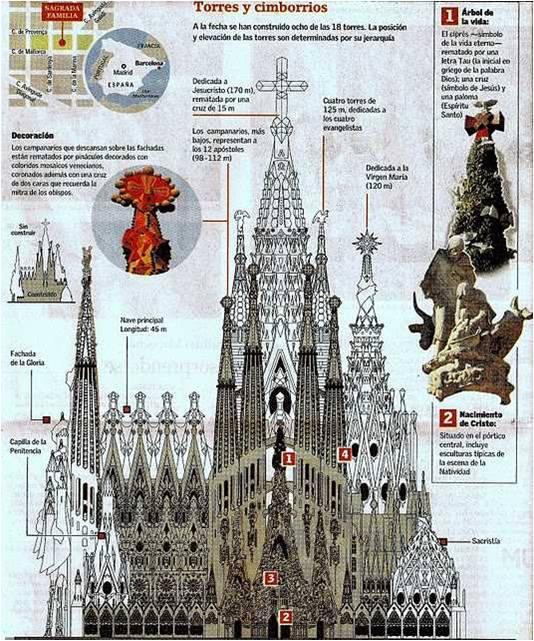 Templo expiatorio de la sagrada familia en barcelona - Estilo sagrada familia ...